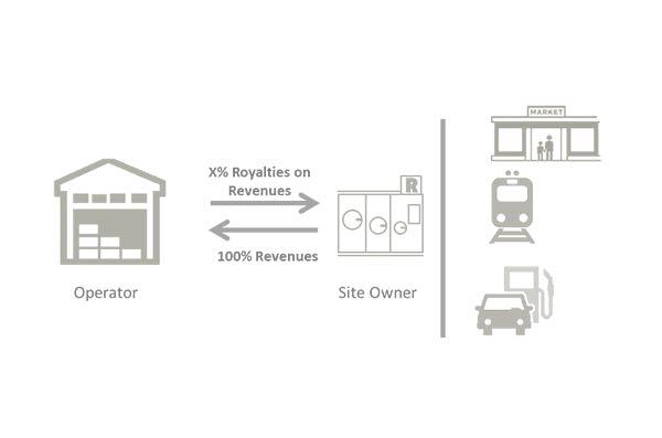 Grafik eines Investors / Operator